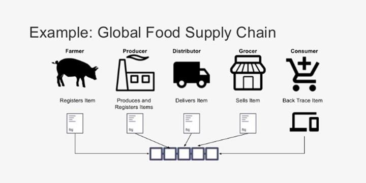 supply chain management blockchain