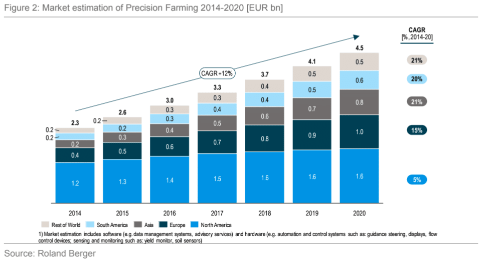 agriculture mobile app development statistics