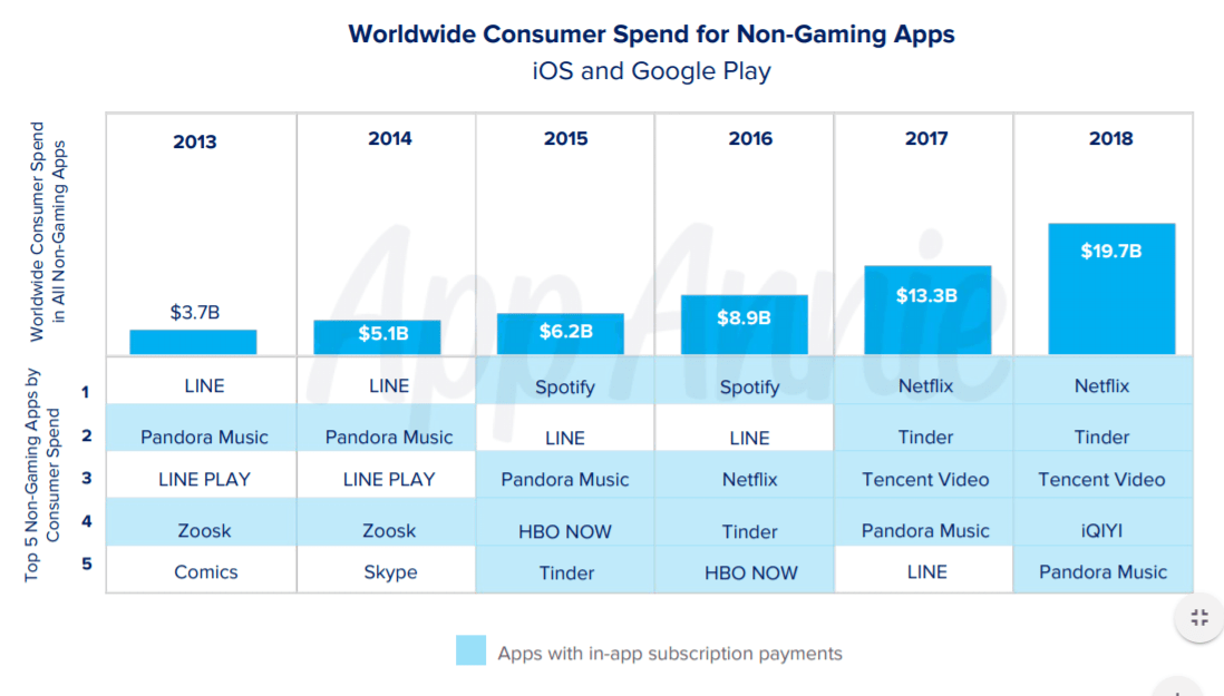 subscription based apps trend