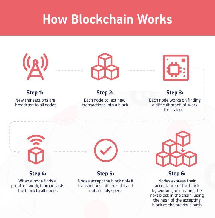 The core principles of blockchain work logic