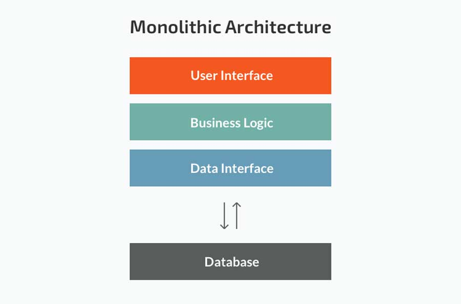 microservices application architecture