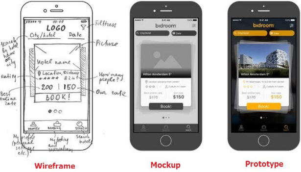 how to wireframe an application