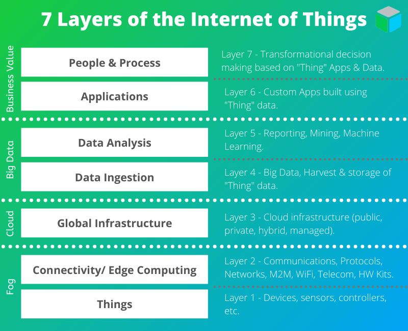 Internet of Things components