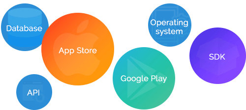 Mobile App Maintenance and Support Services | Mobindustry