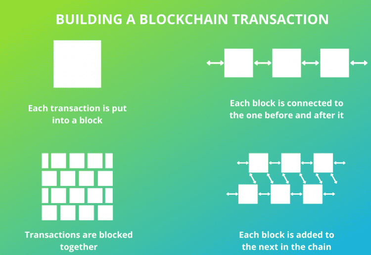 blockchain real estate development