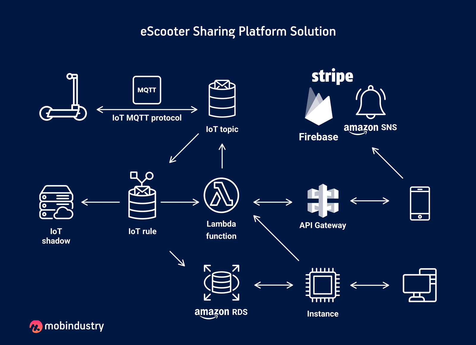 scooter sharing system