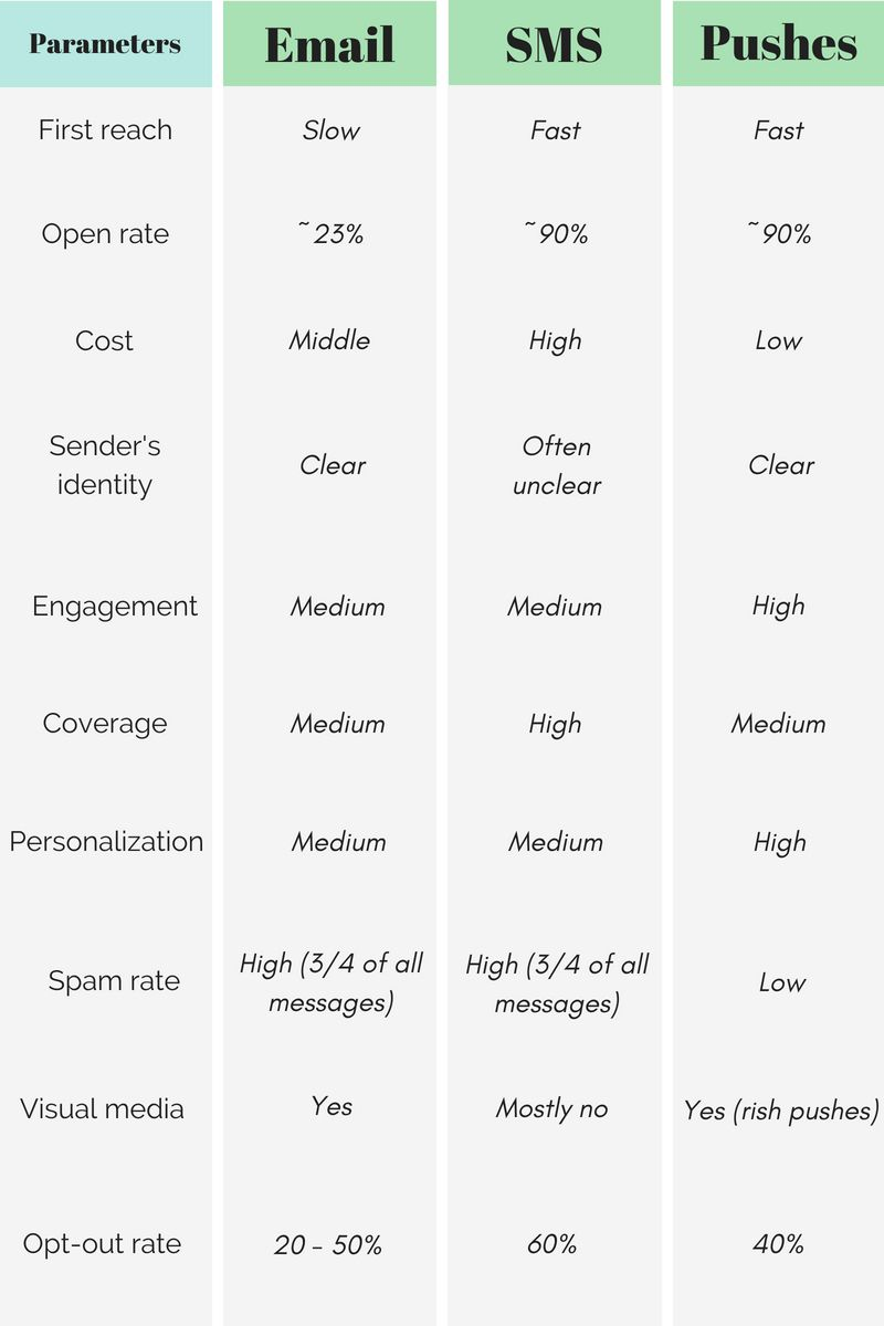 mobile promotion ads marketing push notifications vs emails vs sms