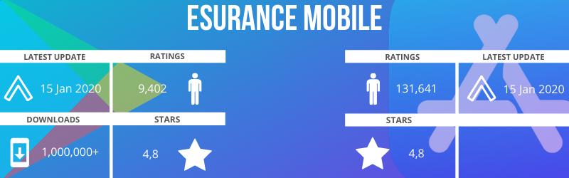 top car insurance applications