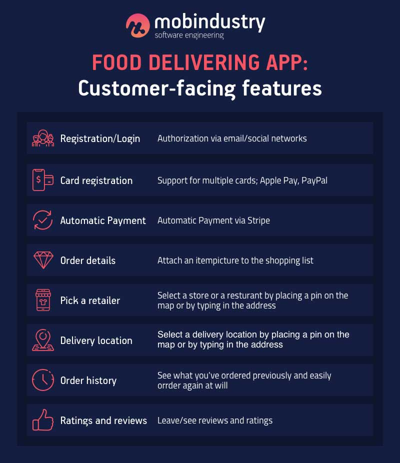 delivery apps like postmates