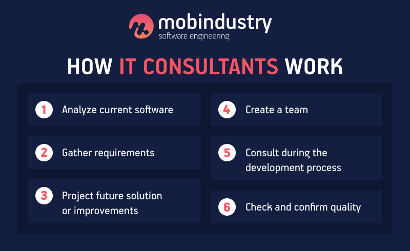 what is a development consultant