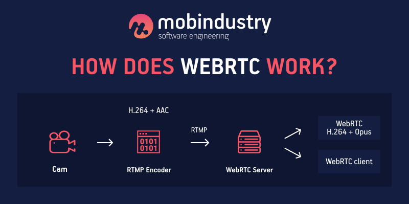 how to build webrtc for android