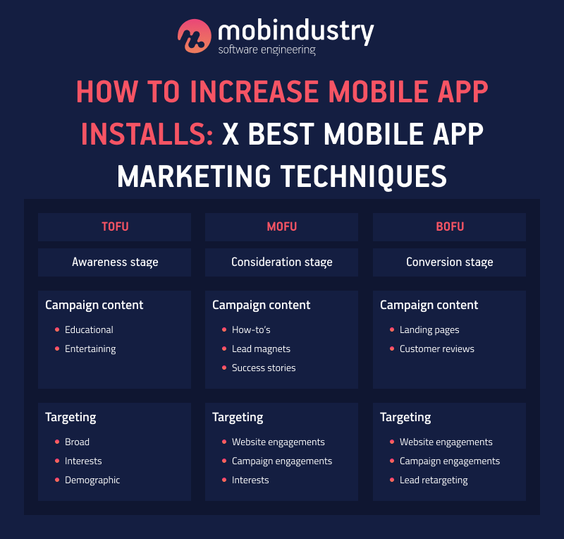 how to market your mobile application