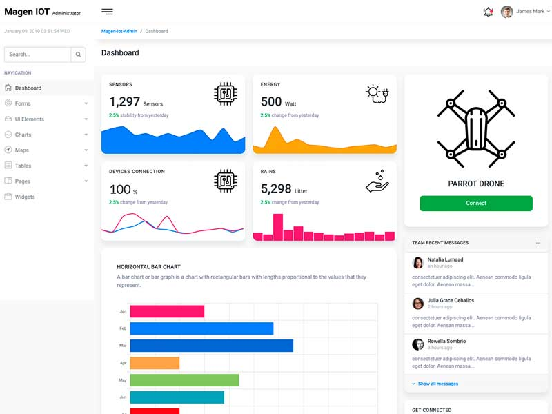 iot analytics dashboard