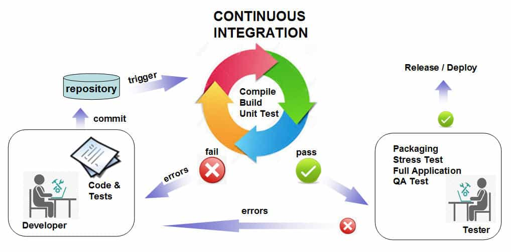 continuous integration quality assurance
