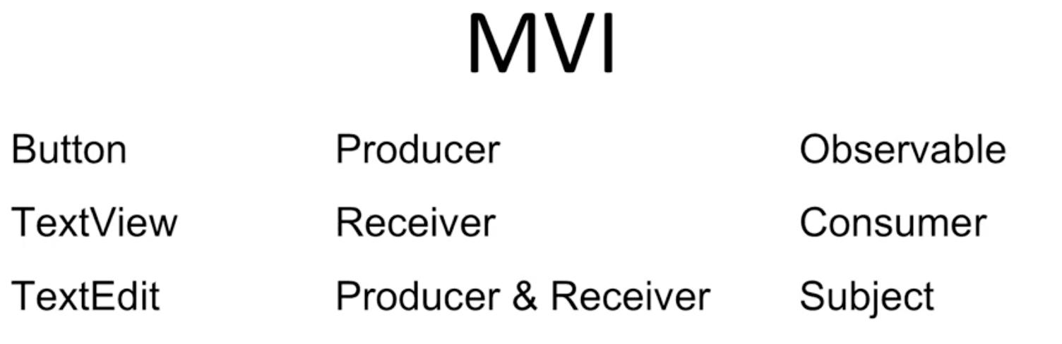 MVI reactive programming RxJava