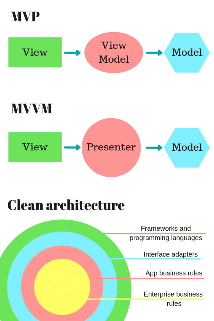 architecture for mobile apps