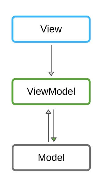 ios app development architecture