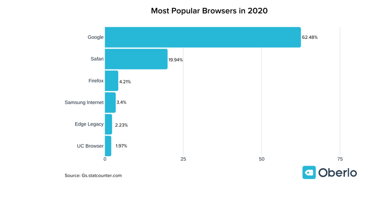cross platform browser testing