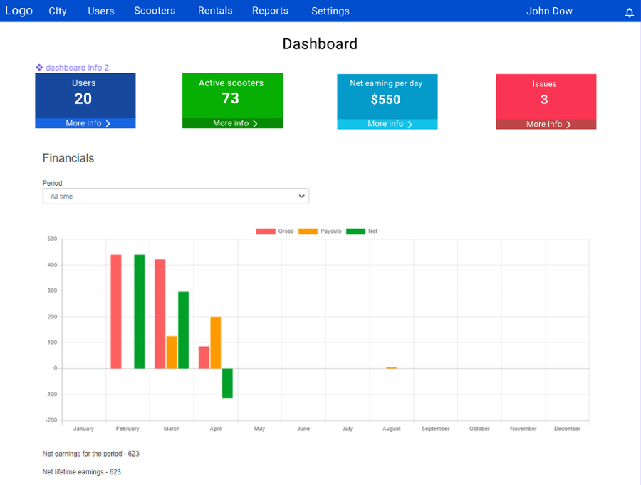 iot dashboard development