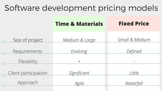 time and material fixed price