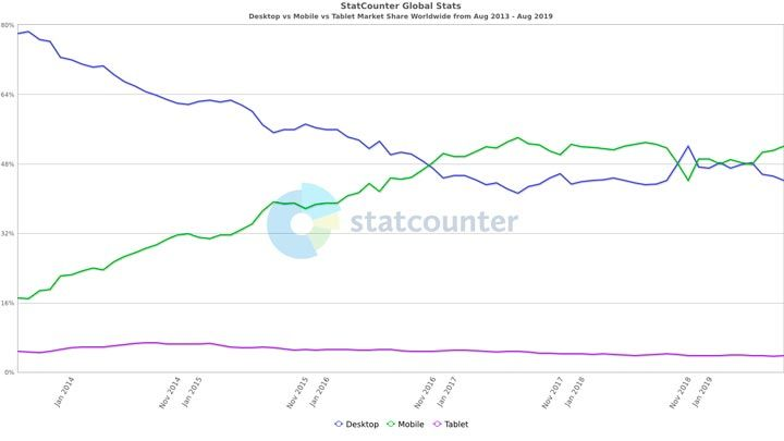mobile vs web marketshare