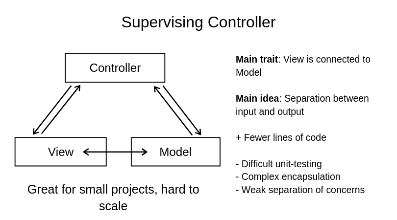MVC android architecture supervising controller