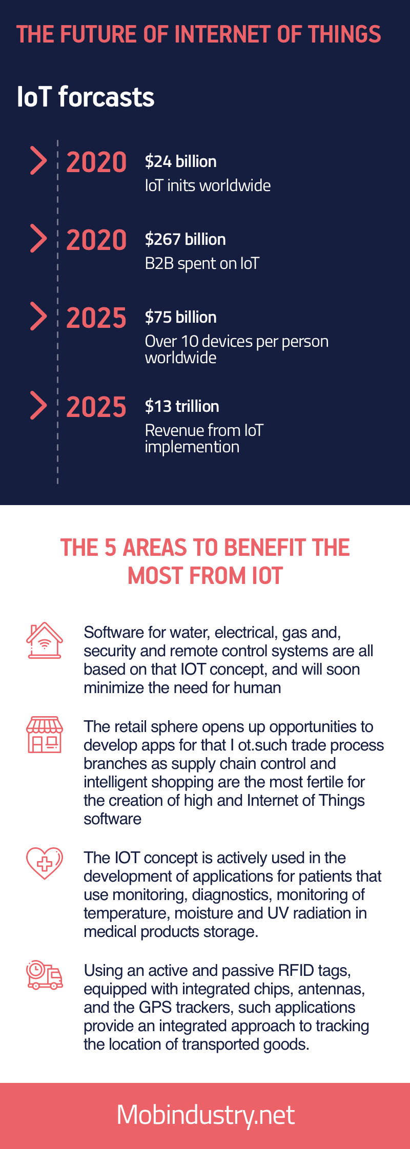 internet of things forecast 2020
