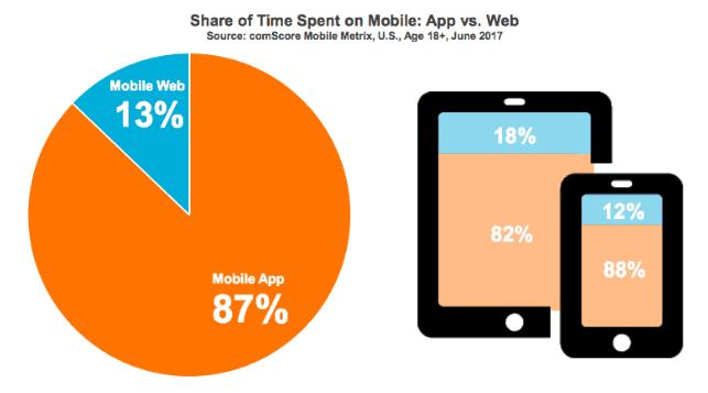 mobile app mobile traffic stats