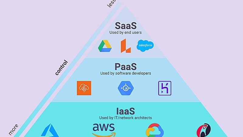 cloud based applications development