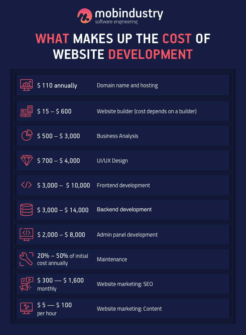 average cost to build a website