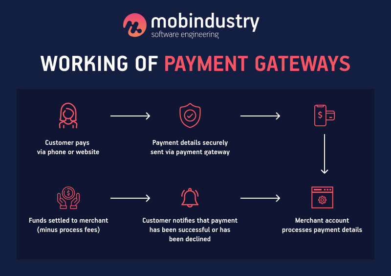 what is payment gateway and how it works