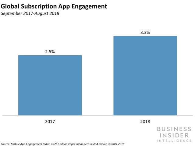 engagement rate subscriptions