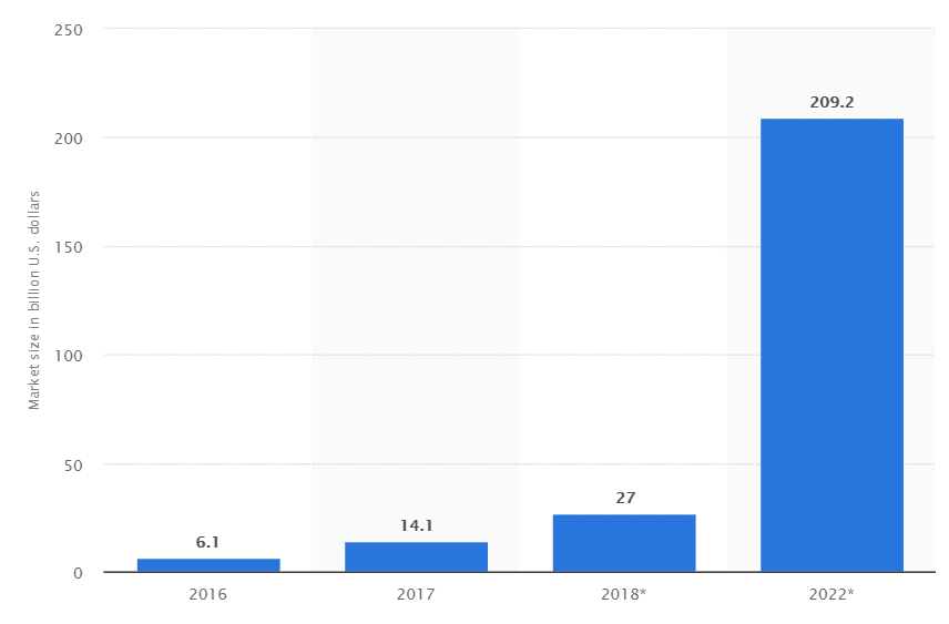 ar market growth statistics