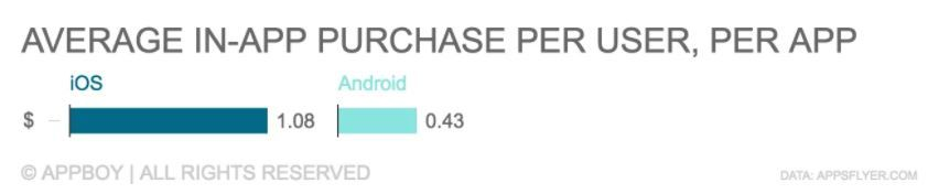 user spending ios android