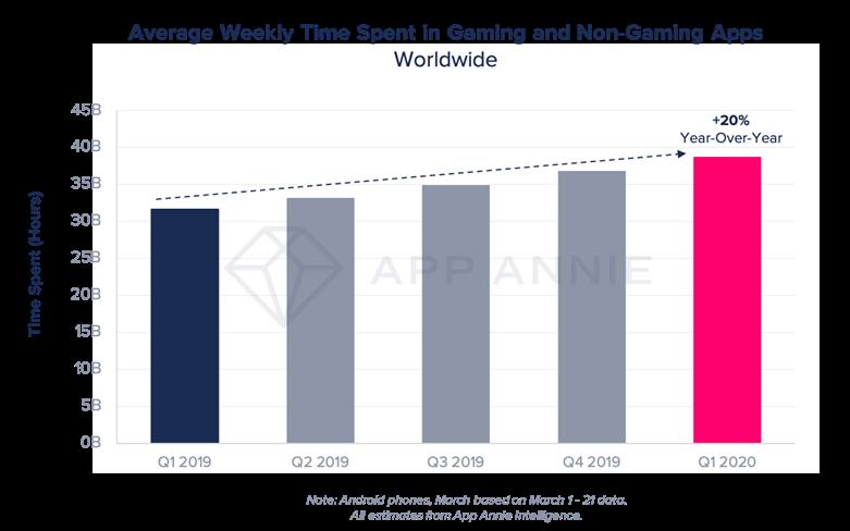 mobile app market value