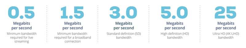 streaming service app bandwidth