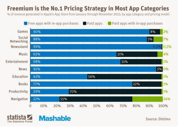 in-app purchase statistics