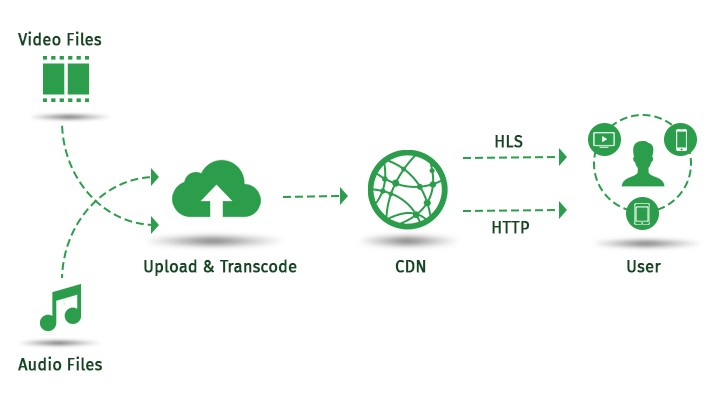 CDN for streaming service mobile