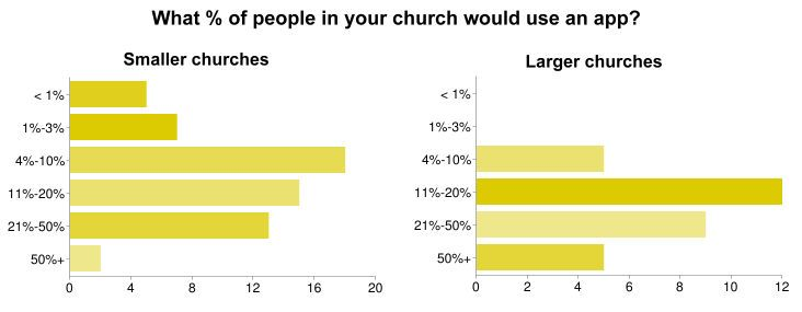 mobile app development for churches statistics
