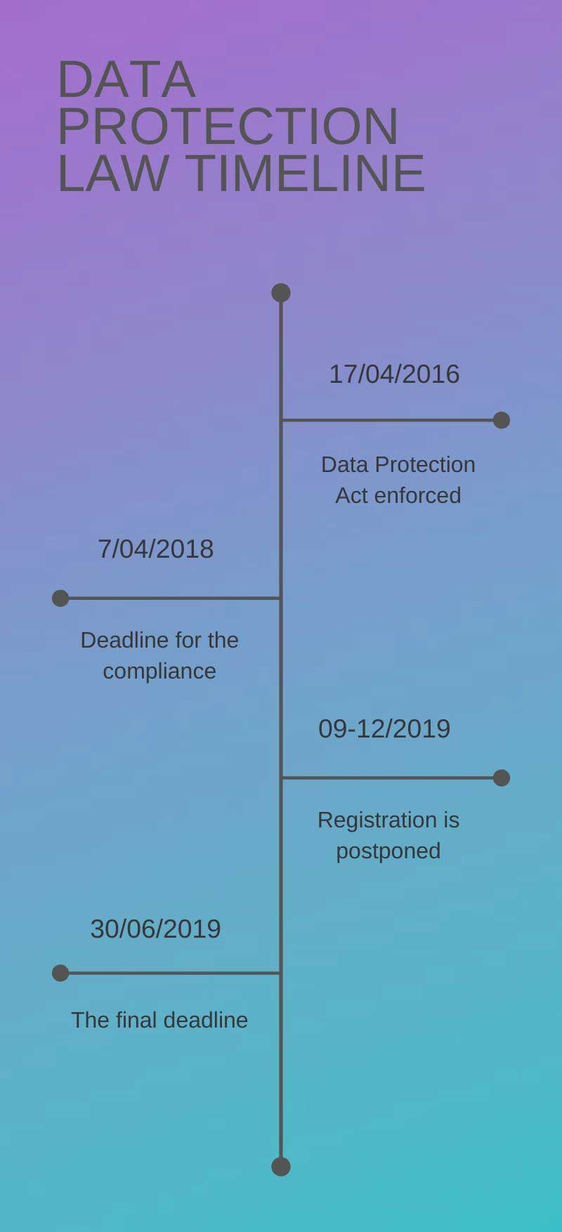 gdpr compliance mobile apps