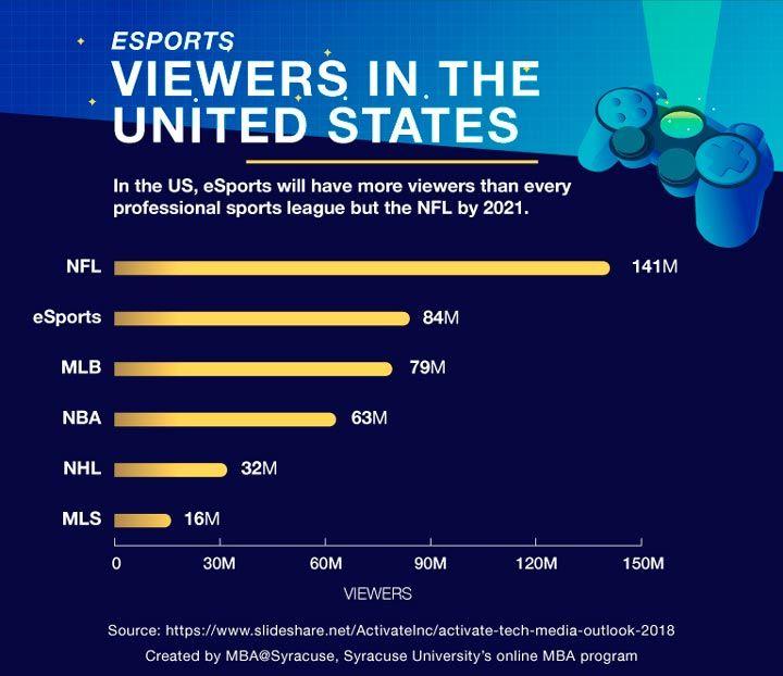 esports viewership stats