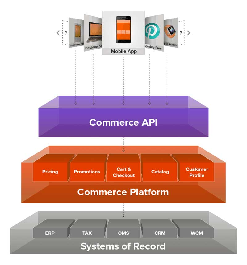 technology behind the web in e commerce