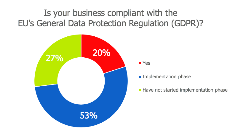 gdpr compliance statistics