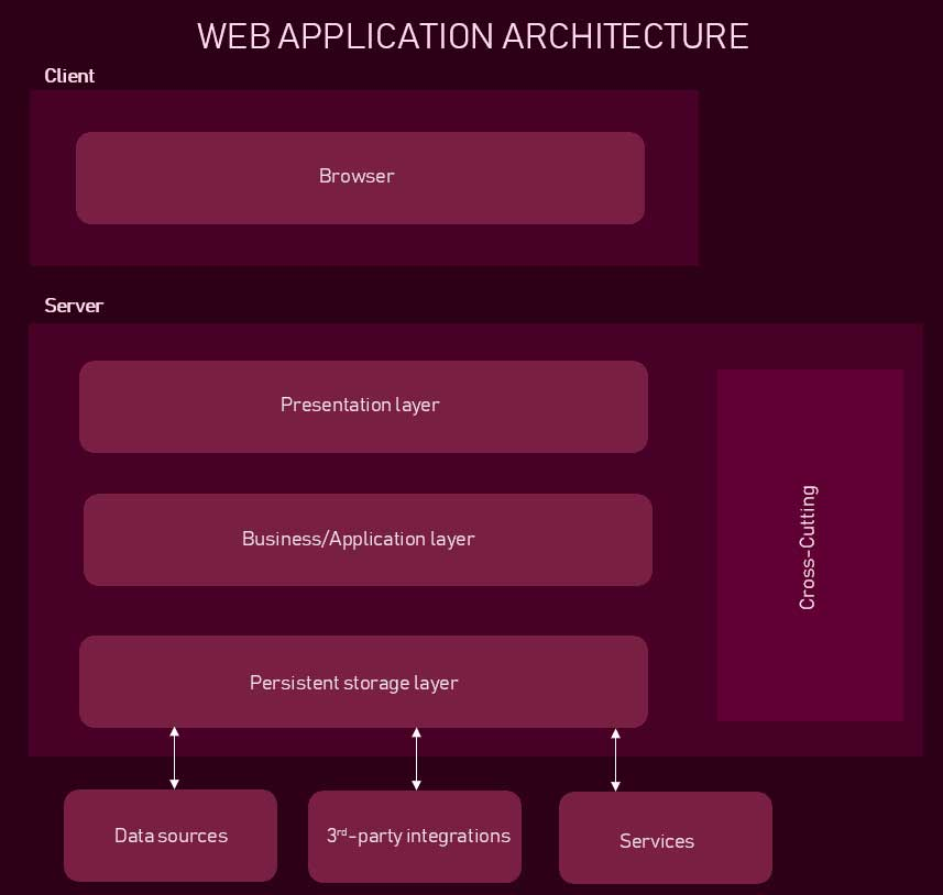 web application architecture diagram