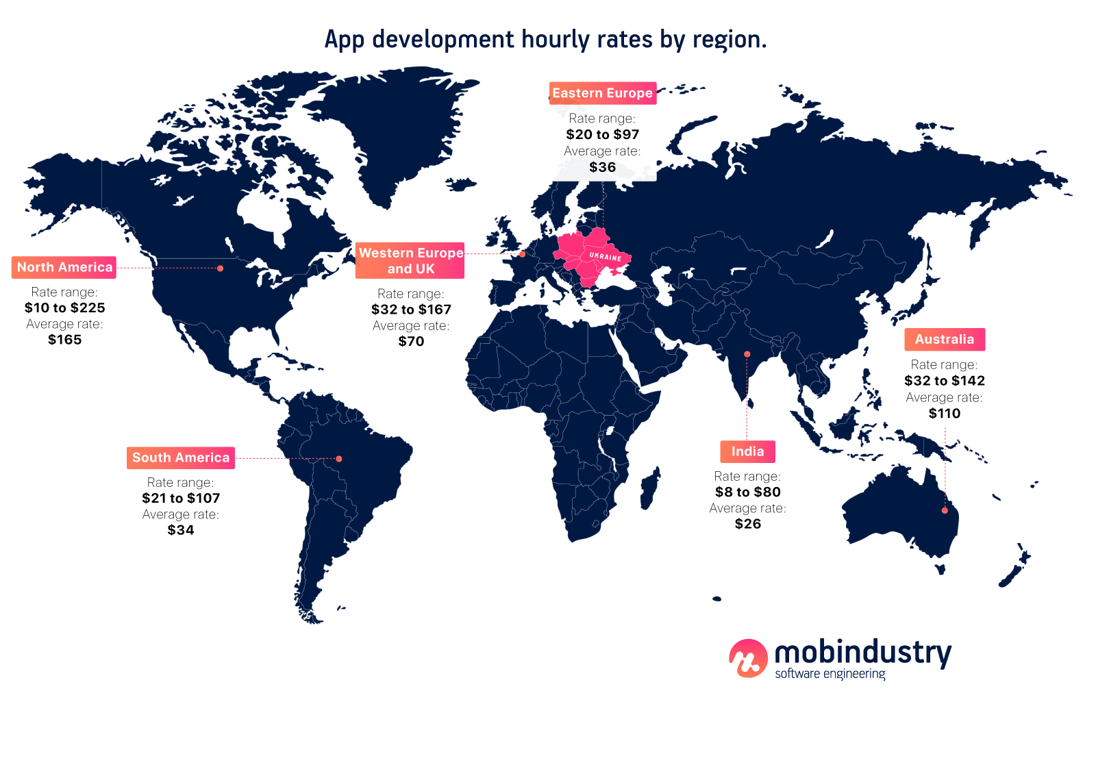mobile app development cost breakdown