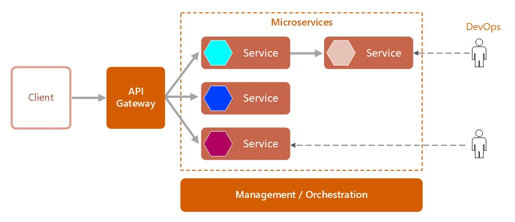 difference between microservices and service oriented architecture
