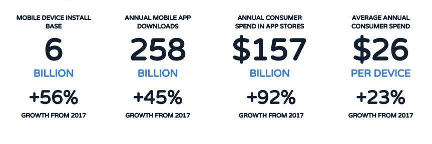 mobile app growth statistics
