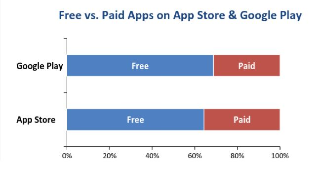 free vs paid apps