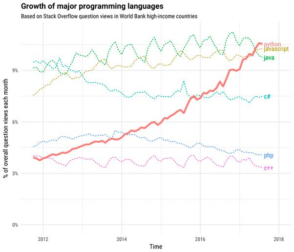 python growth demand