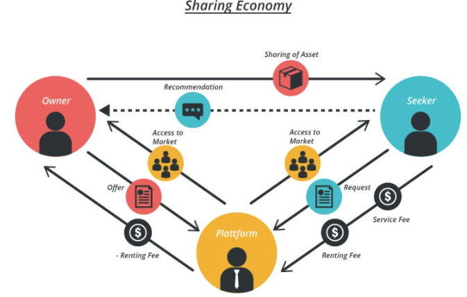 sharing economy examples